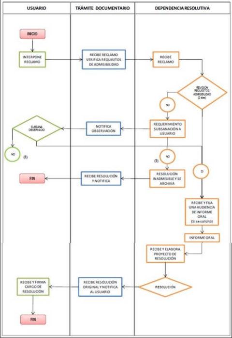 flujograma-reclamos-TCSA